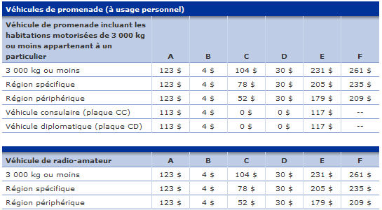 Co t de l 39 immatriculation automobile 39 39 v hicule de for Cout permis a
